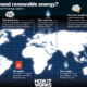 Renewable Energy – How It Can Help Save The World